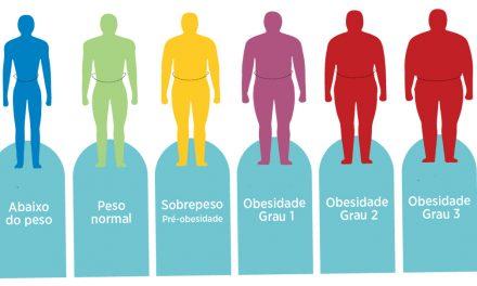 Obesidade: 29 mil casos de câncer por ano devido ao excesso de peso