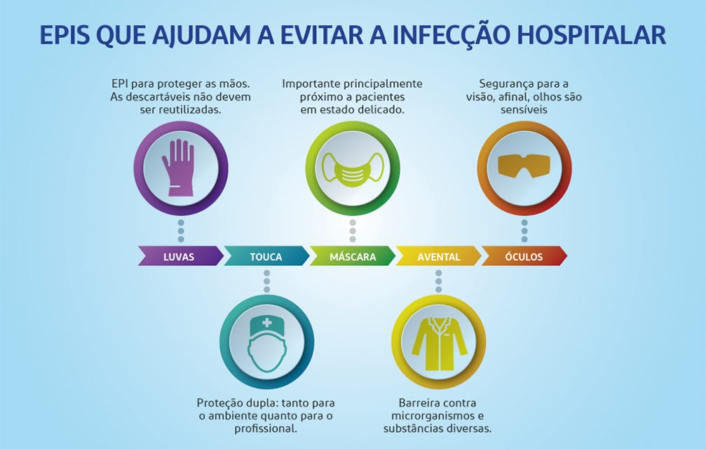 HU recebe R$1,7 milhão em EPIs contra infecção hospitalar