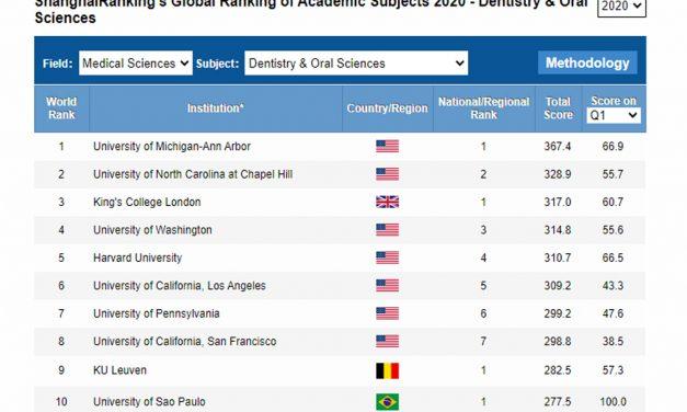 Brasil: Produção Científica Odontológica ocupa o 10º lugar no ranking mundial