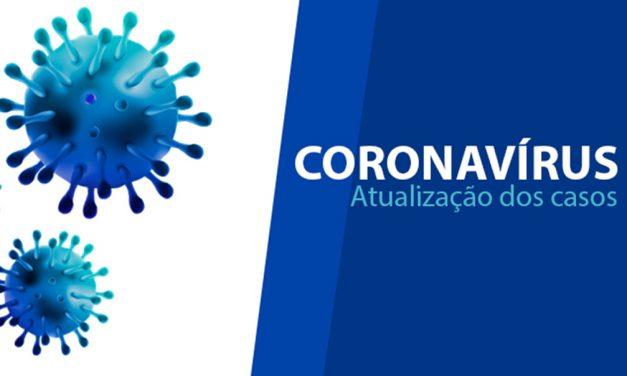 Brasil: 7.316.944 pessoas curadas da Covid-19